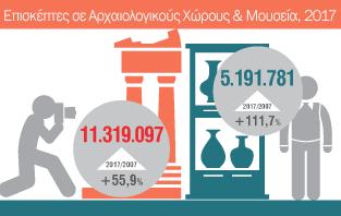 Infographic: Κίνηση Μουσείων και Αρχαιολογικών Χώρων